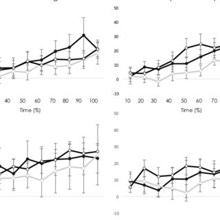 (PDF) Short- and long-term effects of exercise on neck