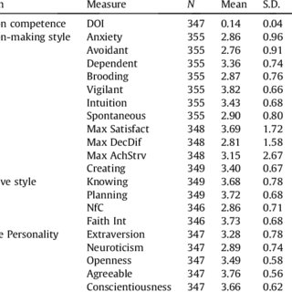(PDF) Decision-making competence in everyday life: The