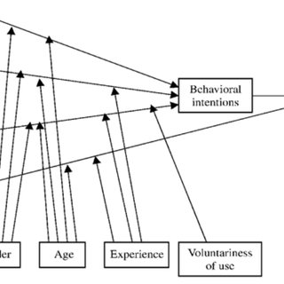 The research model UTAUT (Venkatesh et al., 2003). The