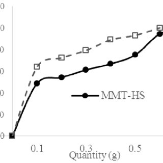 Sorption isotherm of copper (II) ion on MMT-HS and MMT-SP