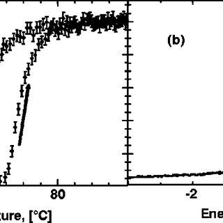 (PDF) Freezing on heating of liquid solutions