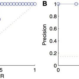 ROC curve (A), precision-recall curve (B), lift chart (C