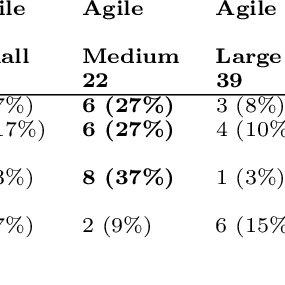 Probabilistic cause-e↵ect diagram for Communication flaws