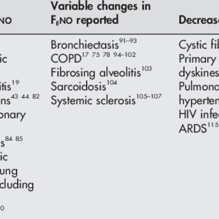 (PDF) Exhaled nitric oxide measurements: Clinical