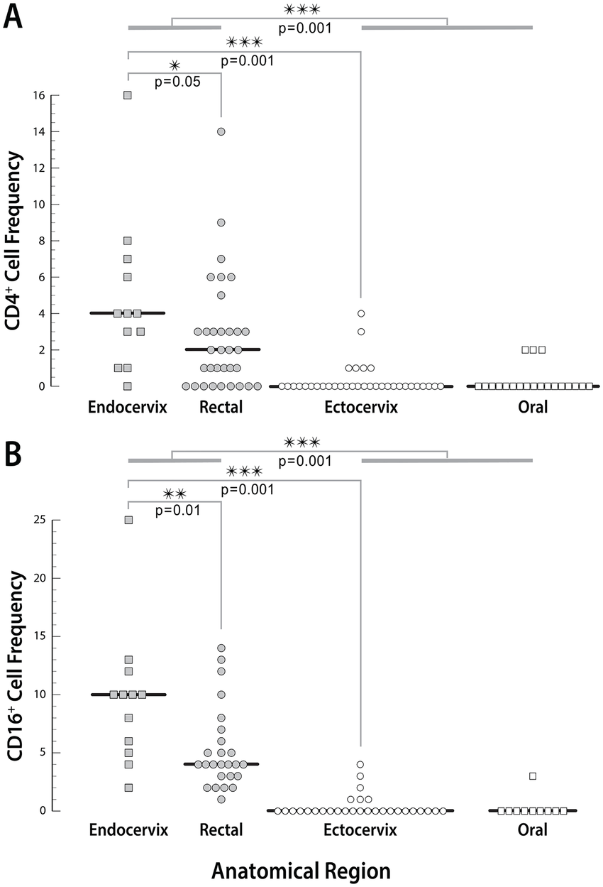 medium resolution of comparison of periluminal cd4 a and cd16 b counts at all sites stained and photographed sections 200x were used to record the cd4 and cd16 cells