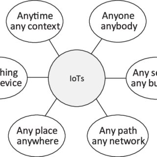 (PDF) Middleware for Internet of Things: a Survey
