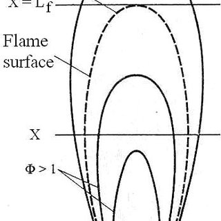 (PDF) Flame evolution during first second after ignition