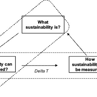 (PDF) A state-of-the-art of industrial sustainability