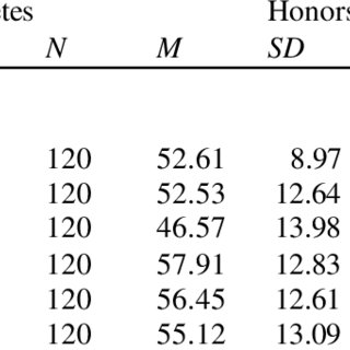 (PDF) Predicting Persistence and Academic Performance of