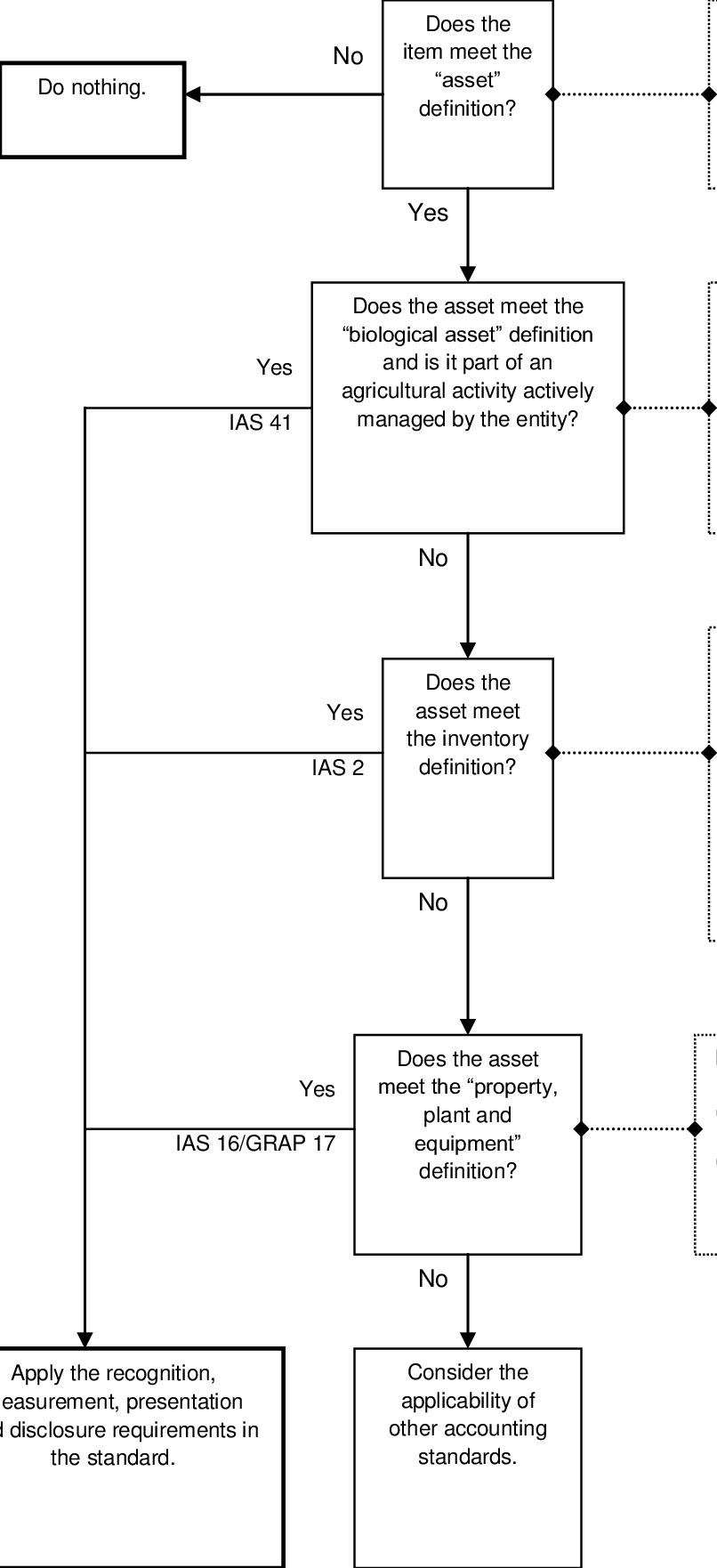 hight resolution of decision tree classification of an asset office of the auditor general 2008