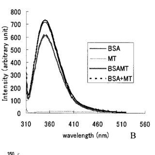 (PDF) Interaction of Bovine Serum Albumin and Metallothionein