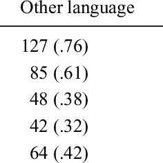 (PDF) Prosodic structures and templates in bilingual