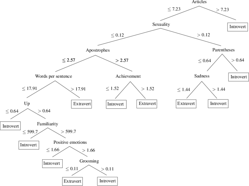 J48 decision tree for binary classification of