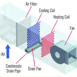 Schematic Of A Typical Draw Through Commercial Air