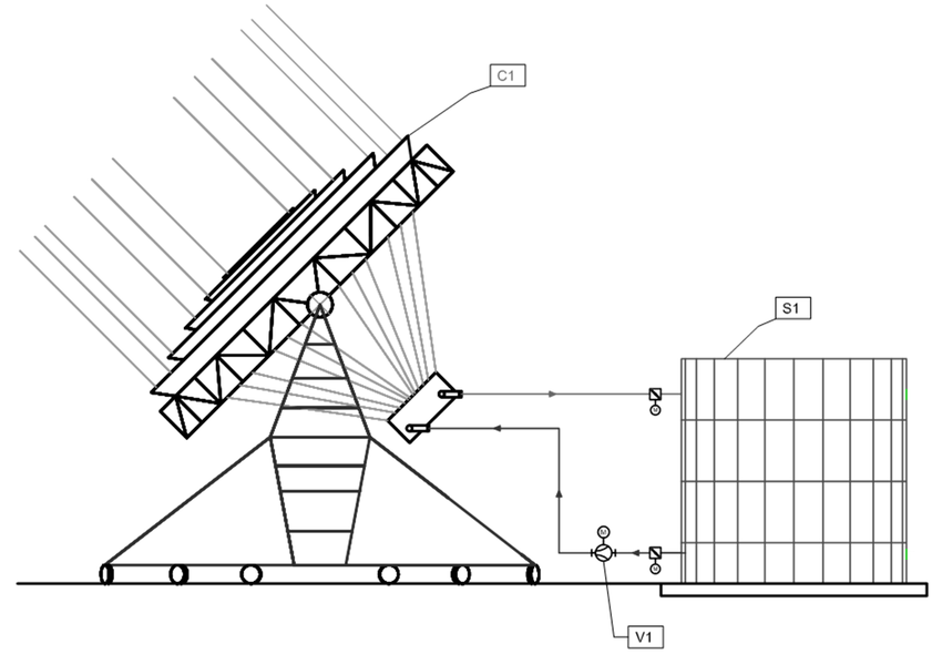 Schematic of Prof. Petrovic solar system: C1-concentrator