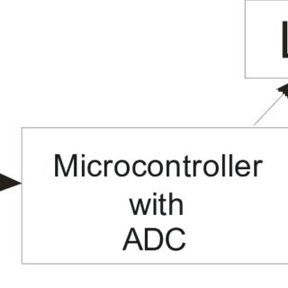 Sensing Axis for the MMA7260Q Accelerometer With X, Y, and