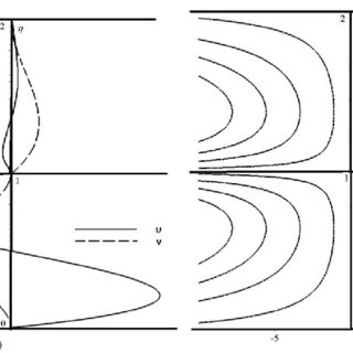 (PDF) On One Two-dimensional Stationary Flow of a Binary