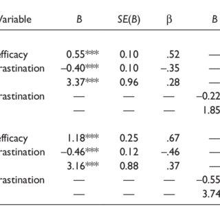 (PDF) Academic Procrastination, Emotional Intelligence