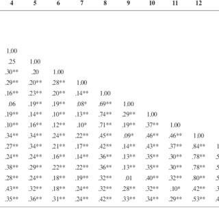 (PDF) Obsessive Compulsive Inventory-Child Version (OCI-CV