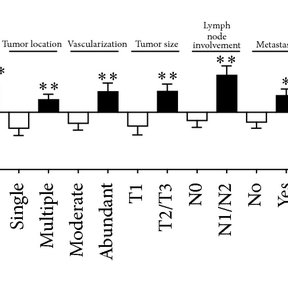 TNF-α gene overexpression correlated with (a) tumor