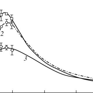 Pathways of chemiluminescent conversion of luminol with