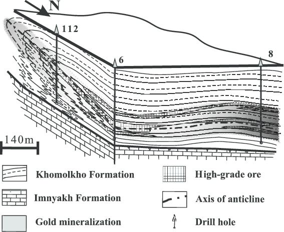Block-diagram illustrating geological structure and gold