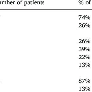 Palliative care model (adapted from Ferris et al., 2002