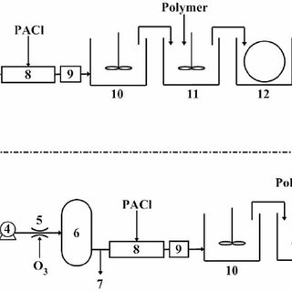 | Schematic diagram of the coagulation/ fl occulation/disc