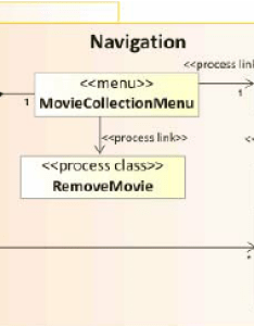 Uwe navigation model of the example each process class in is re fined by  structure form diagram also rh researchgate