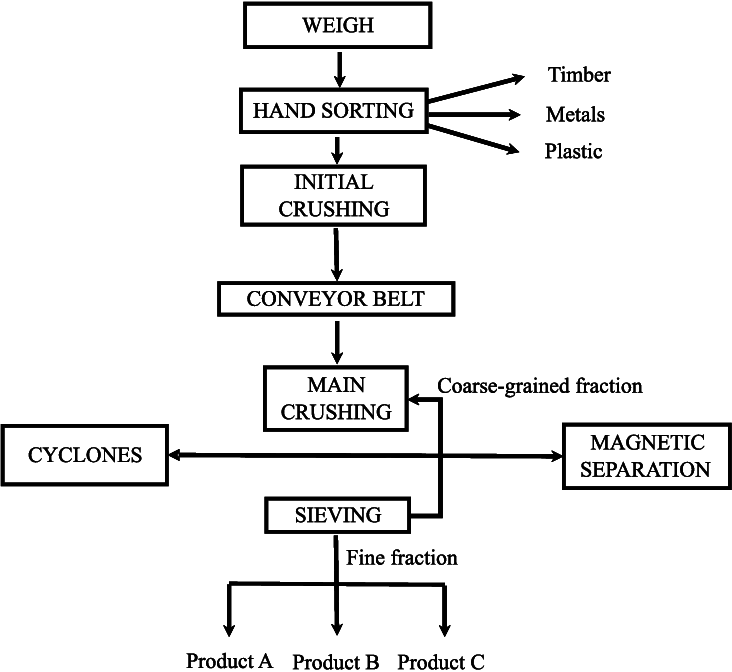 Flow chart of a recycling centre for the management of C&D
