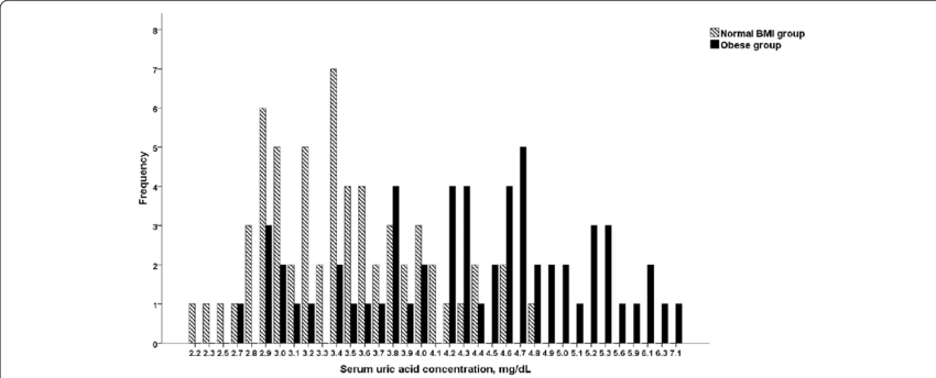 Distribution of the serum uric acid in obese and normal