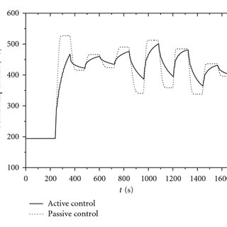 Temperature profiles along the aftertreatment system as a