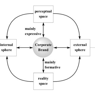 (PDF) Chapter 4: Conceptualisation of a Corporate Branding
