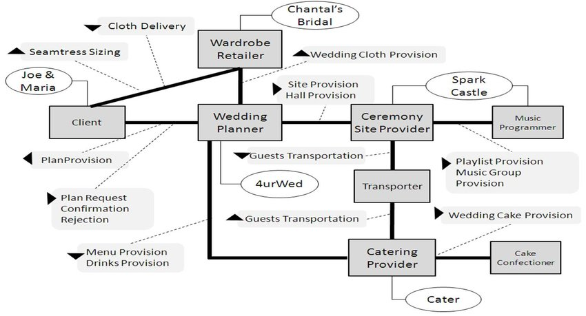 Domain model of the wedding planner choreography