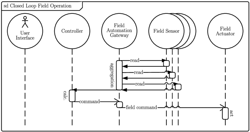 12: UML sequence diagram showing one closed loop control
