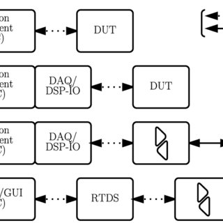 11: UML sequence diagram showing one open loop control