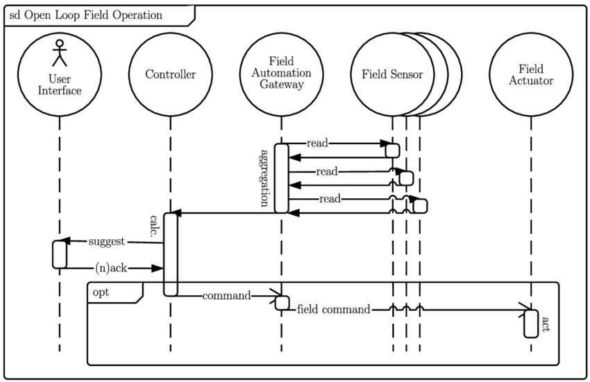 uml sequence diagram loop example