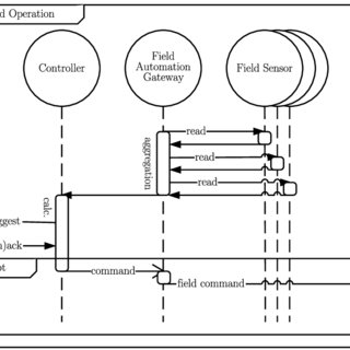 6: Smart Grid Architecture Model (SGAM) with the smart