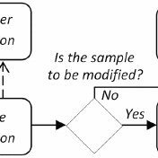 Basic elements in BPMN: (a) flow objects, (b) artifacts