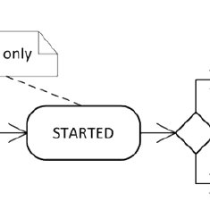 Business Process Model and Notation (BPMN) elements