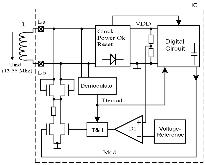 Block diagram of the contactless smart card