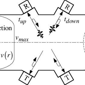 (PDF) An ultrasonic transit-time gas flowmeter for