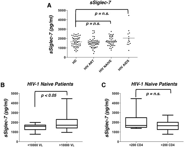 Serum level of soluble Siglec-7 is associated to viral