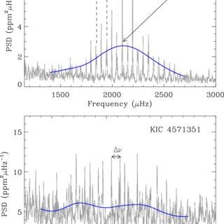 Top panel: frequency power spectrum of KIC 6116048