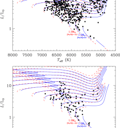 top panel hr diagram of the full cohort of stars temperatures are from the irfm set luminosities were calculated using the asteroseismically estimated  [ 739 x 1065 Pixel ]