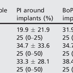 Patients' compliance and clinical parameters (Full-mouth