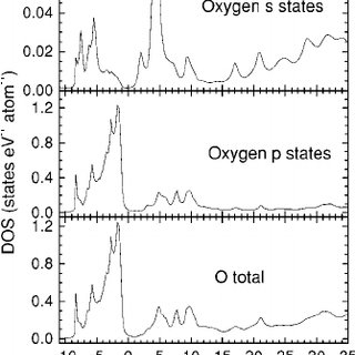 Calculated partial densities of states at the oxygen site