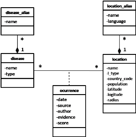 Data Flow Diagram With Workflow Business Process Workflow