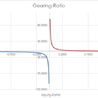 (PDF) Situm, M. (2014). The inability of gearing-ratio as