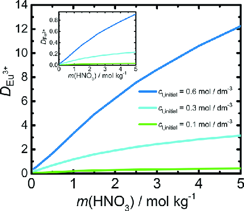 Eu 3+ distribution coefficient as a function of nitric ...